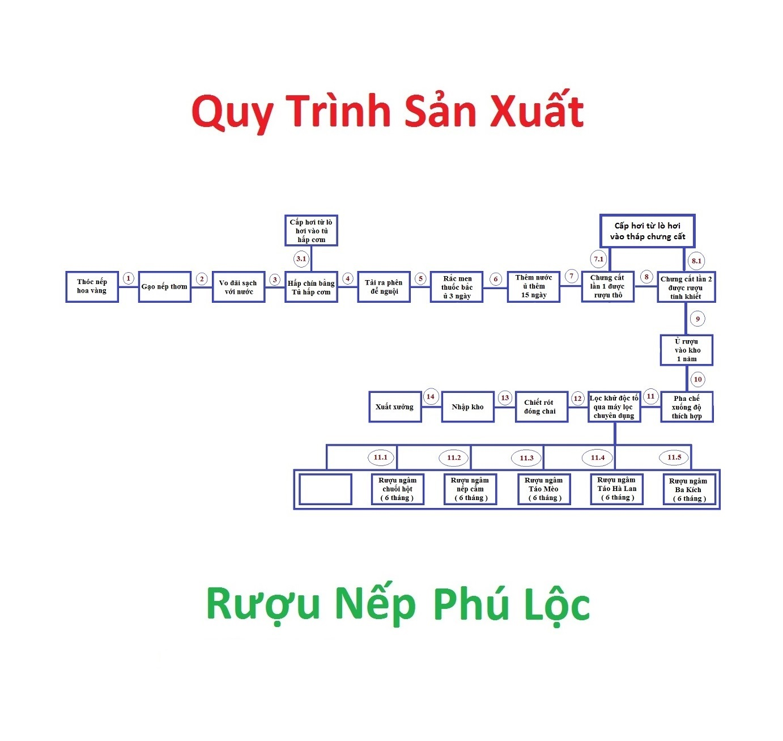 Quy Trình Sản Xuất Rượu Nếp Phú Lộc